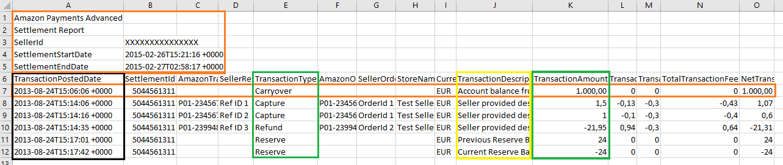 Amazon Transaktionen als CSV für die Buchhaltung