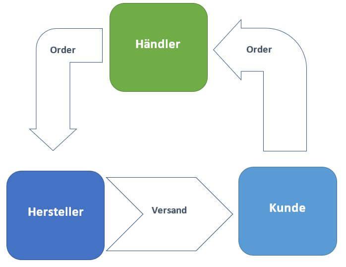 Drop-Shipping: Vorteile und Probleme
