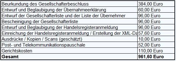 Kosten der Kapitalerhöhung durch Bareinlagen der Gesellschafter für Umwandlung einer UG in eine GmbH